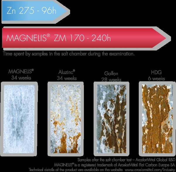 Magnelis, il rivestimento metallico che protegge dalla corrosione.
